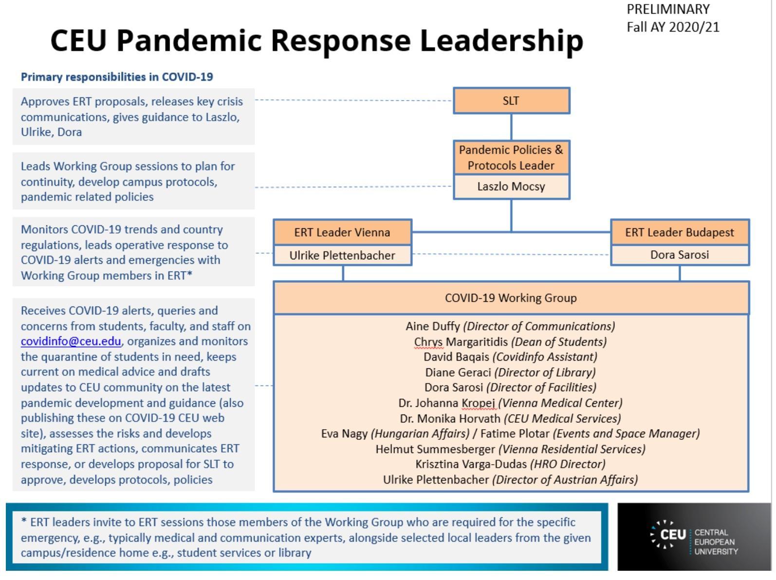 CEU Pandemic Response