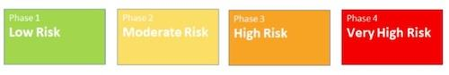 Risk Phases